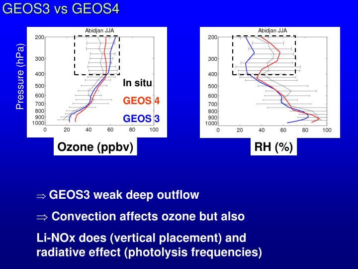 GEOS3 vs GEOS4