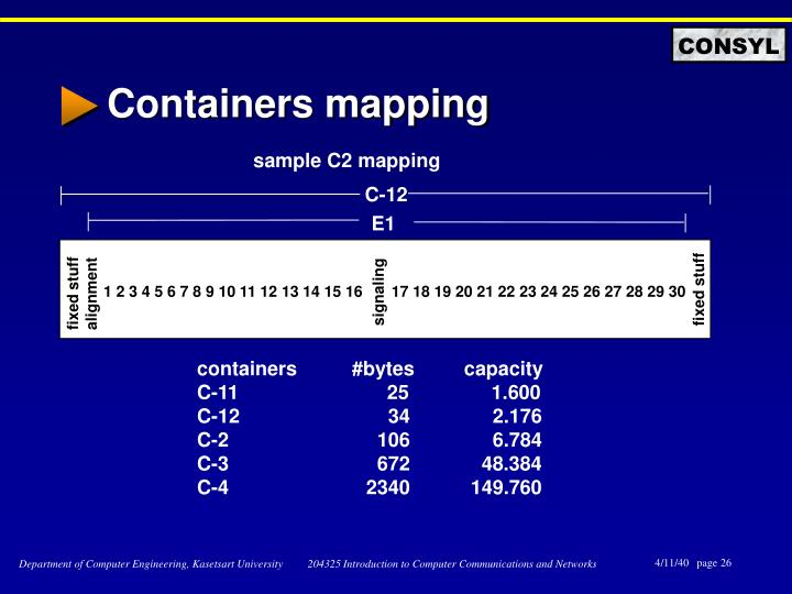 Containers mapping