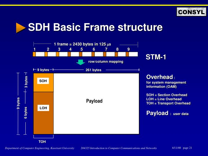 SDH Basic Frame structure
