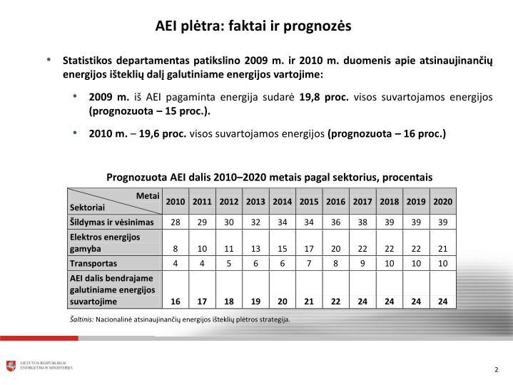 AEI plėtra: faktai ir prognozės