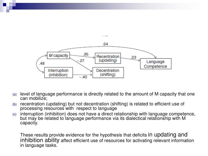 level of language performance is directly related to the amount of M capacity that one can mobilize;