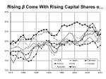 rising come with rising capital shares