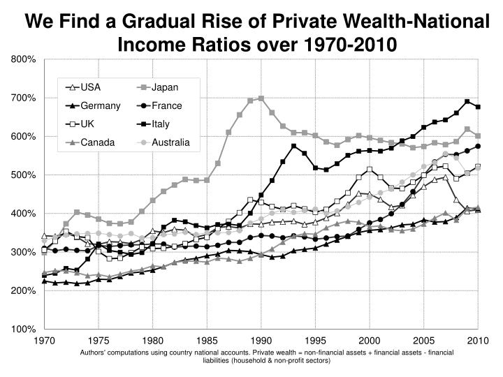 We Find a Gradual Rise of Private Wealth-National Income Ratios over 1970-2010