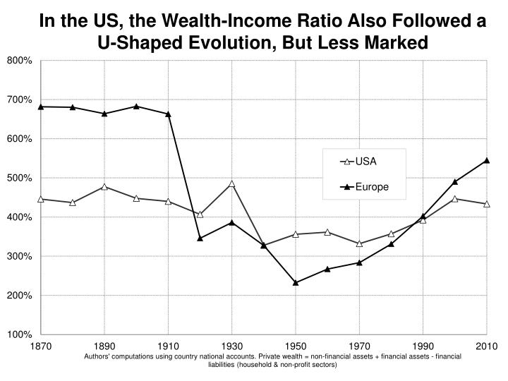 In the US, the Wealth-Income Ratio Also Followed a     U-Shaped Evolution, But Less Marked