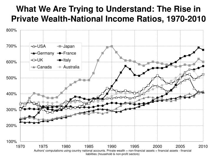 What We Are Trying to Understand: The Rise in Private Wealth-National Income Ratios, 1970-2010
