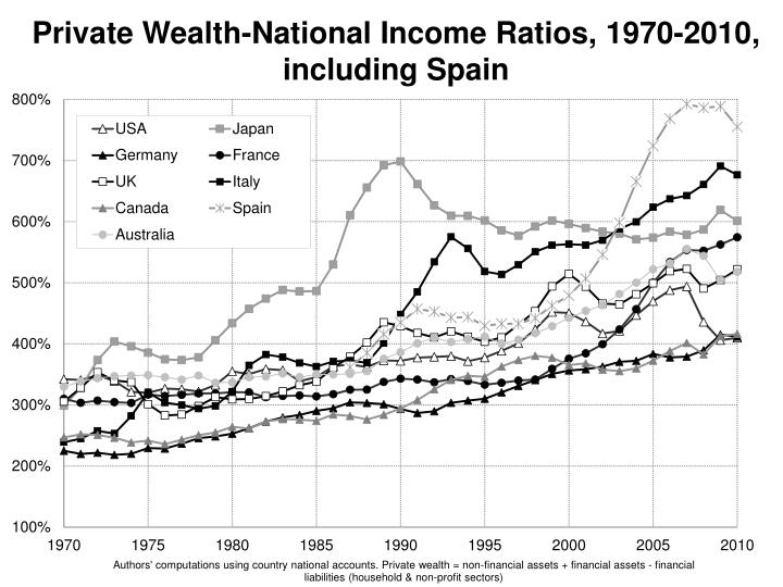 Private Wealth-National Income Ratios, 1970-2010, including Spain