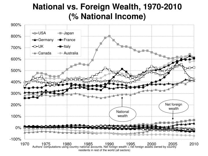 National vs. Foreign Wealth, 1970-2010         (% National Income)