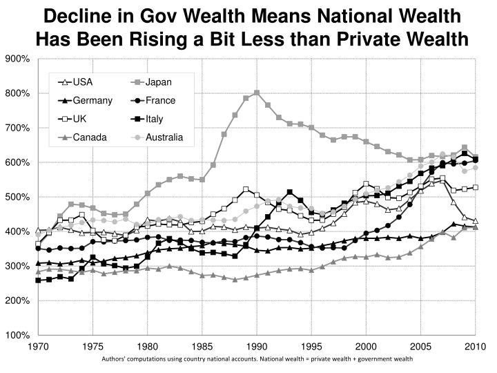 Decline in Gov Wealth Means National Wealth Has Been Rising a Bit Less than Private Wealth