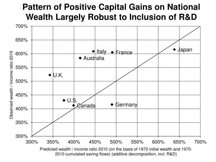 Pattern of Positive Capital Gains on National Wealth Largely Robust to Inclusion of R&D