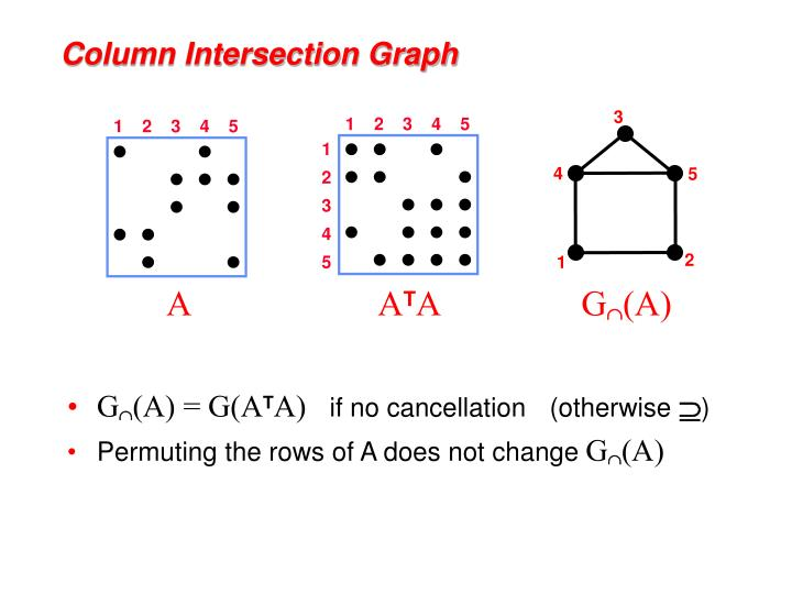 Column intersection graph
