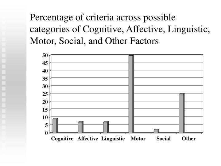 Percentage of criteria across possible categories of Cognitive, Affective, Linguistic, Motor, Social, and Other Factors