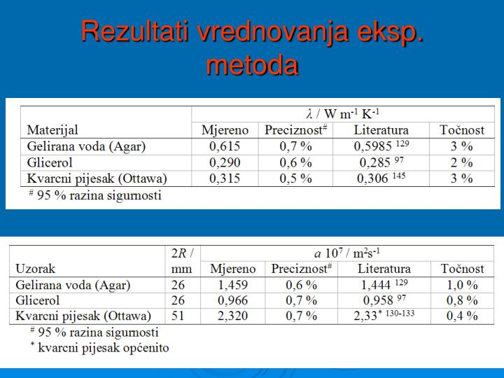 Rezultati vrednovanja eksp. metoda