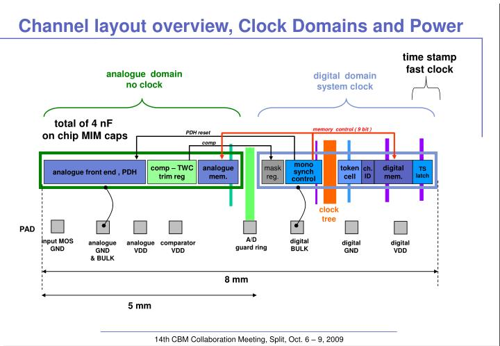 Channel layout overview, Clock Domains and Power