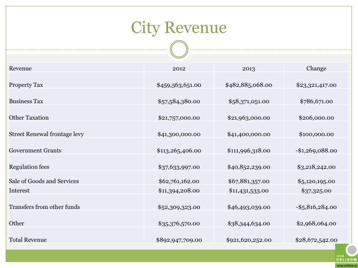 City Revenue