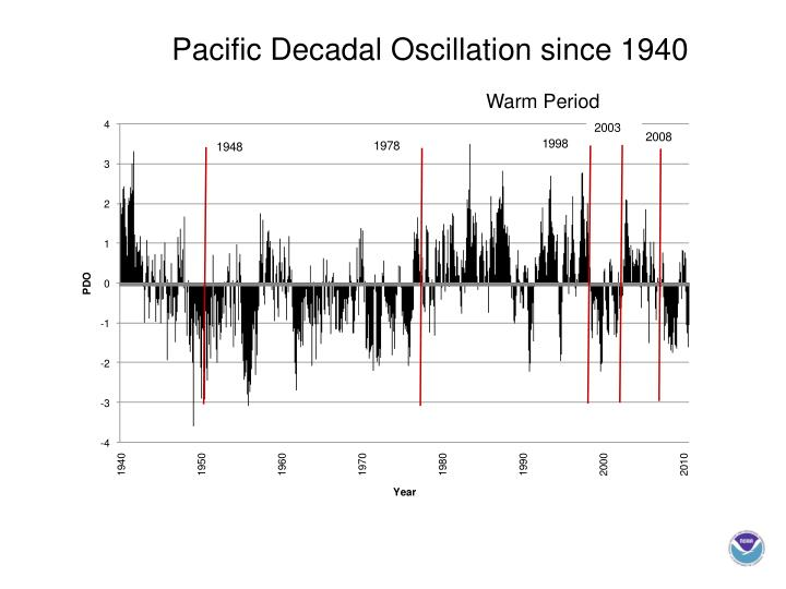Pacific Decadal Oscillation since 1940
