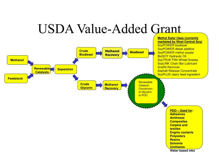USDA Value-Added Grant