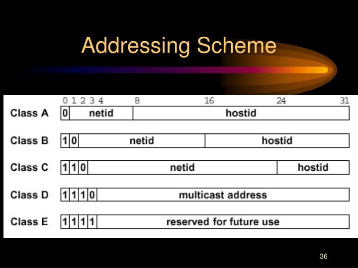Addressing Scheme
