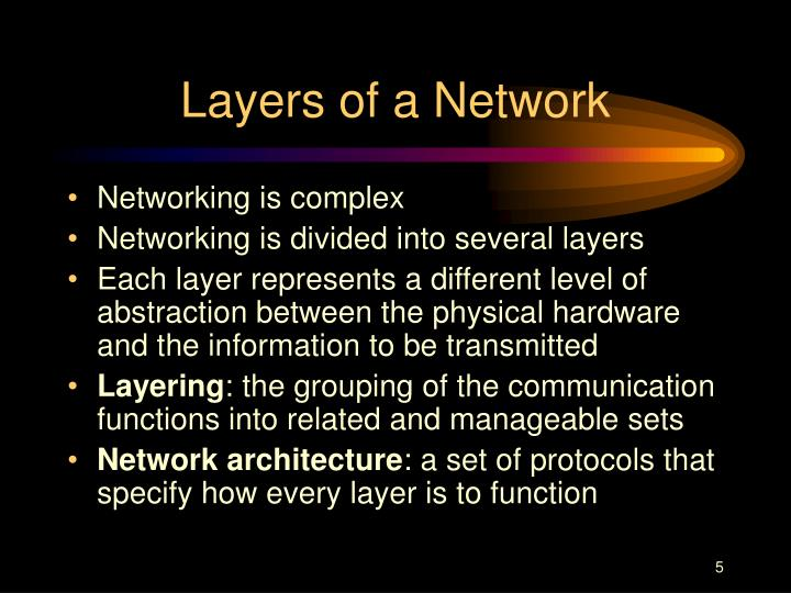 Layers of a Network
