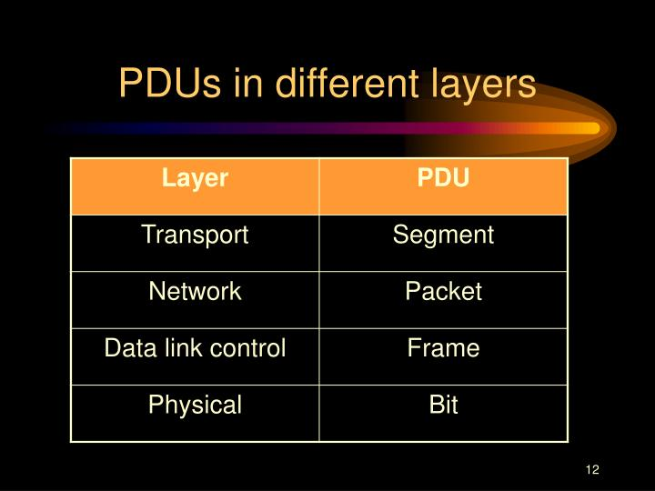 PDUs in different layers