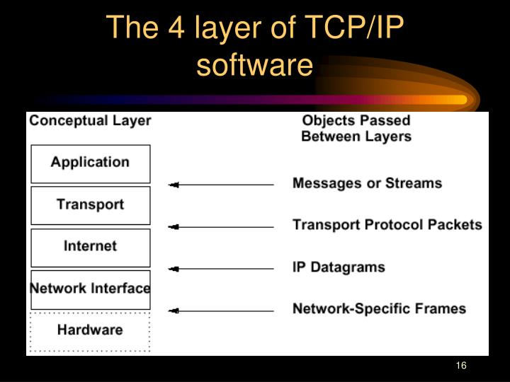The 4 layer of TCP/IP software