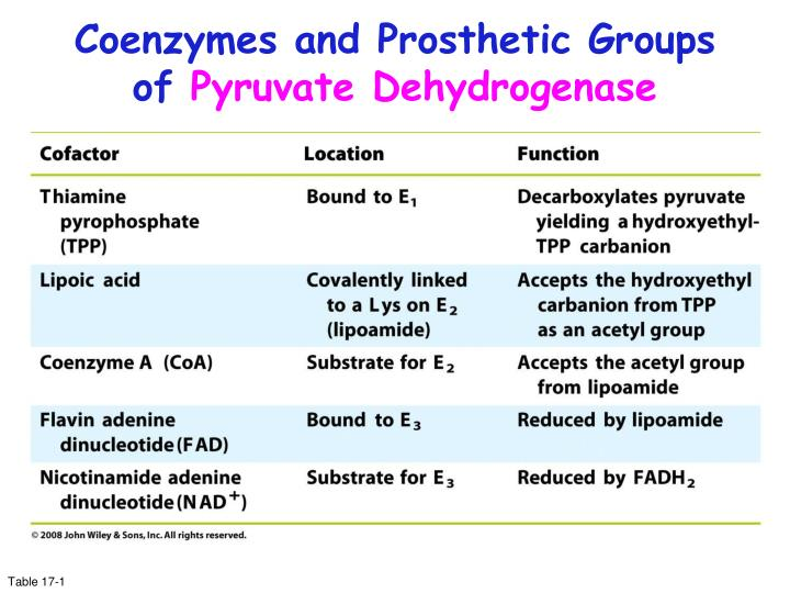 Coenzymes and Prosthetic Groups of