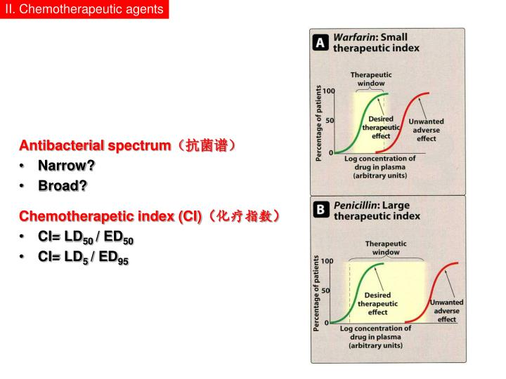 Antibacterial spectrum