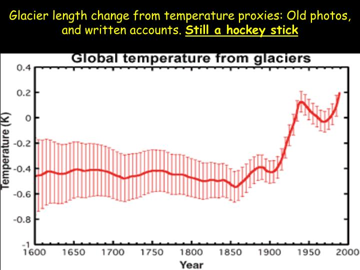 Glacier length change from temperature proxies: Old photos, and written accounts.