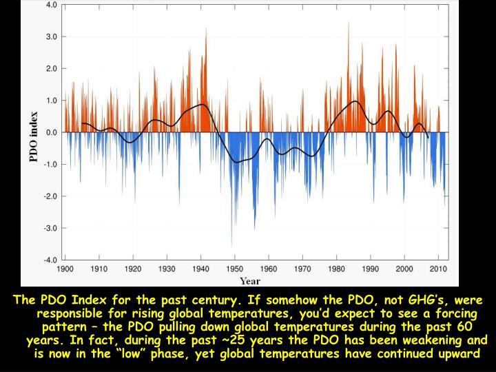 """The PDO Index for the past century. If somehow the PDO, not GHG's, were responsible for rising global temperatures, you'd expect to see a forcing pattern – the PDO pulling down global temperatures during the past 60 years. In fact, during the past ~25 years the PDO has been weakening and is now in the """"low"""" phase, yet global temperatures have continued upward"""