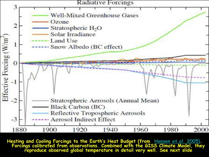 Heating and Cooling Forcings to the Earth's Heat Budget (from