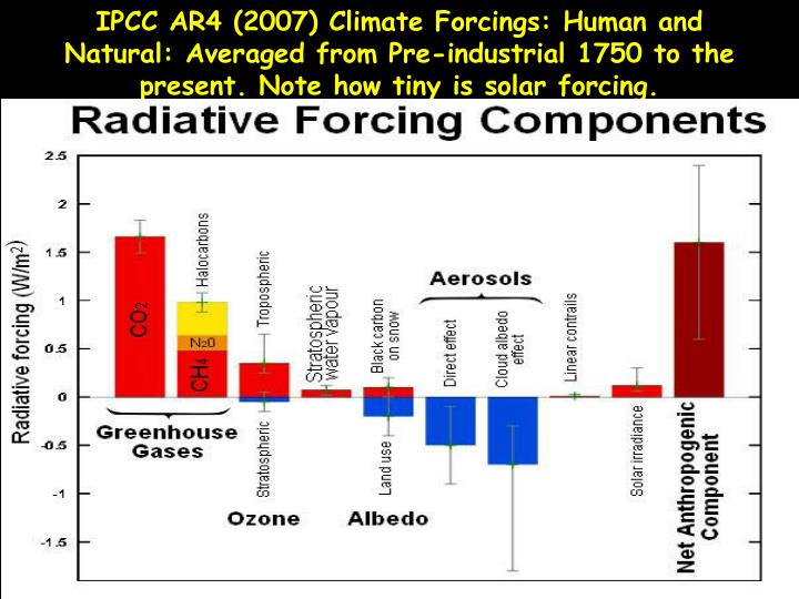 IPCC AR4 (2007) Climate Forcings: Human and Natural: Averaged from Pre-industrial 1750 to the present. Note how tiny is solar forcing.