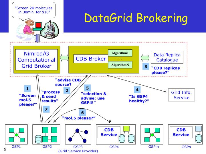 DataGrid Brokering