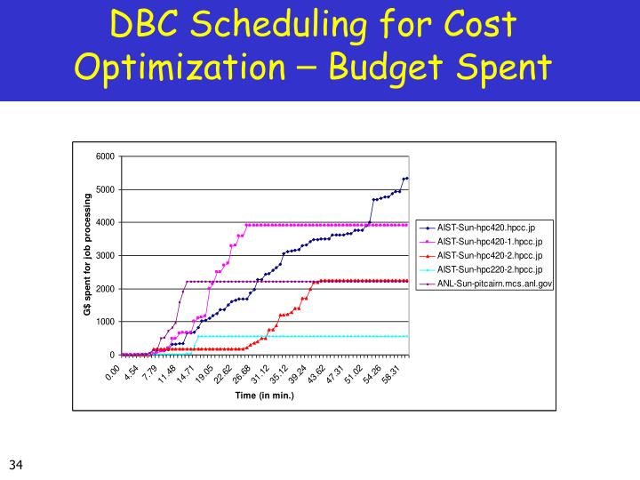 DBC Scheduling for Cost Optimization