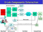 v lab components interaction