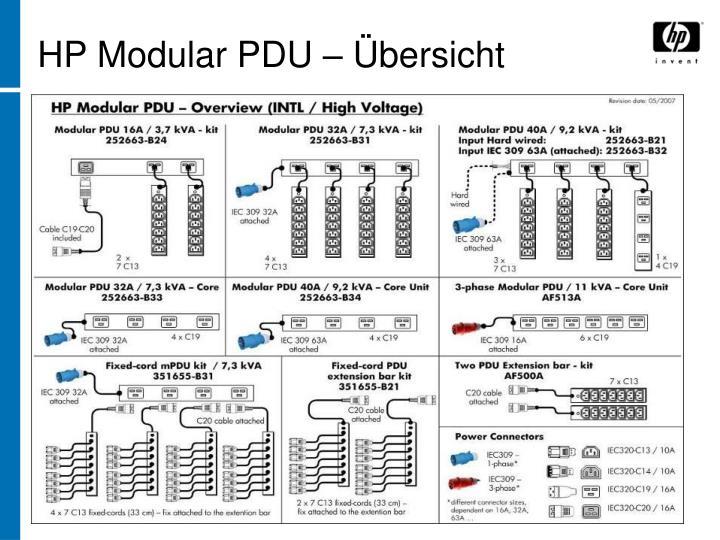 HP Modular PDU – Übersicht