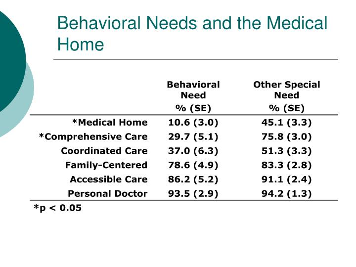 Behavioral Needs and the Medical Home