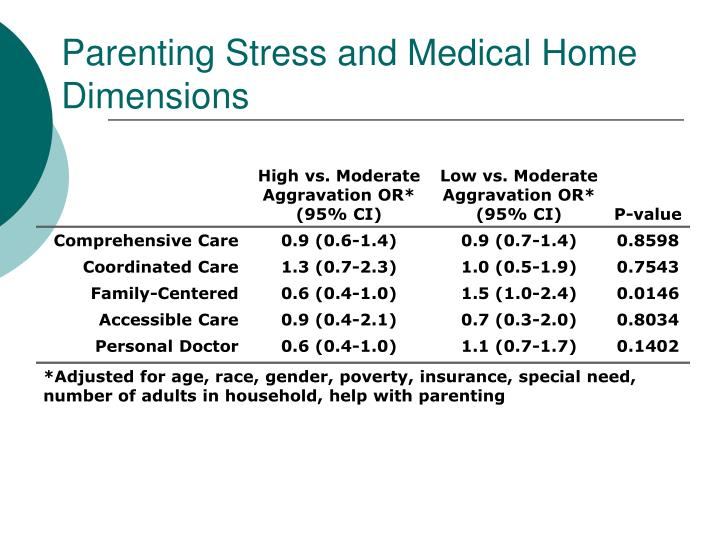 Parenting Stress and Medical Home Dimensions