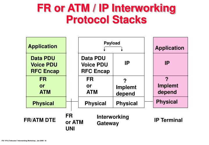 FR or ATM / IP Interworking