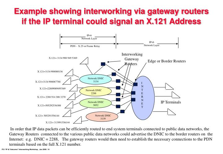 Example showing interworking via gateway routers if the IP terminal could signal an X.121 Address