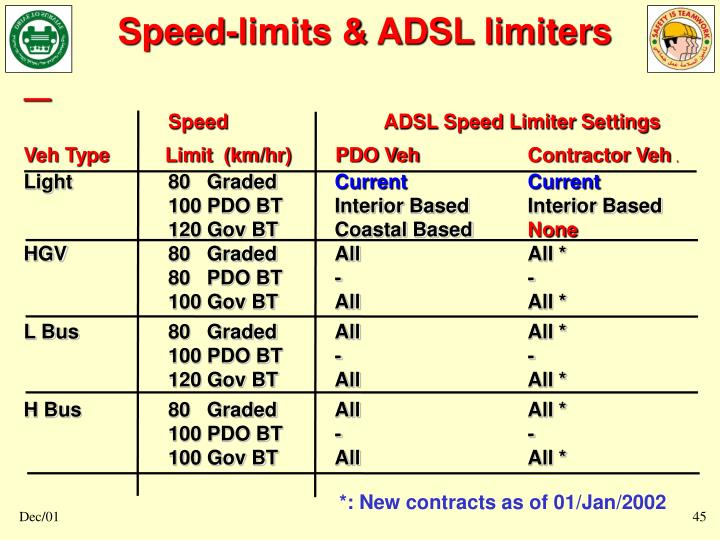 Speed-limits & ADSL limiters