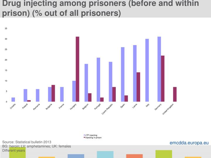 Drug injecting among prisoners (before and within prison) (% out of all prisoners)