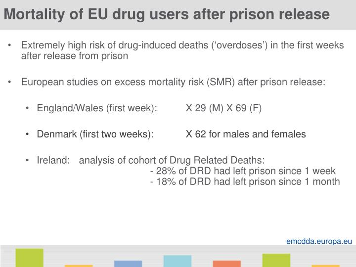 Mortality of EU drug users after prison release