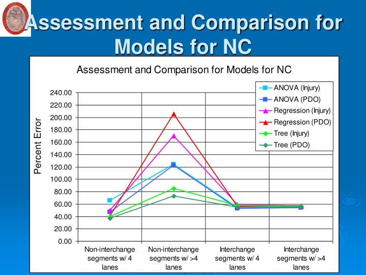 Assessment and Comparison for Models for NC