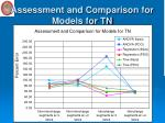 assessment and comparison for models for tn