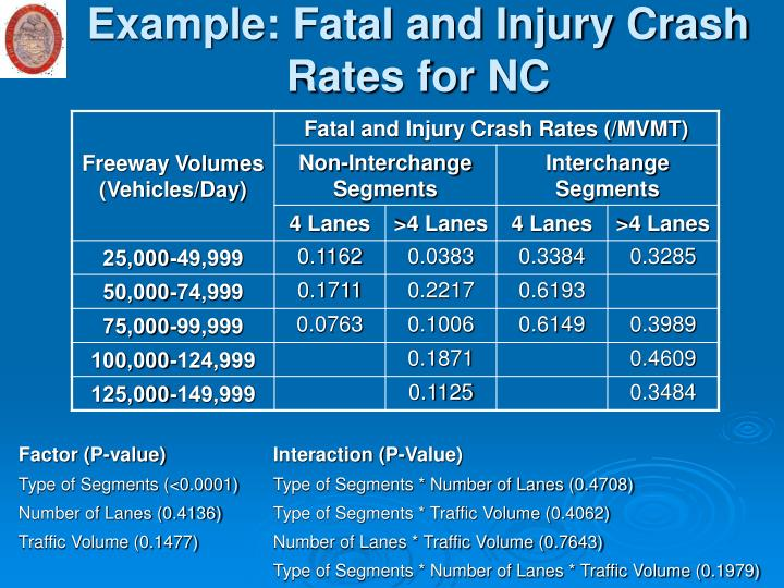 Example: Fatal and Injury Crash Rates for NC