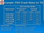 example pdo crash rates for tn