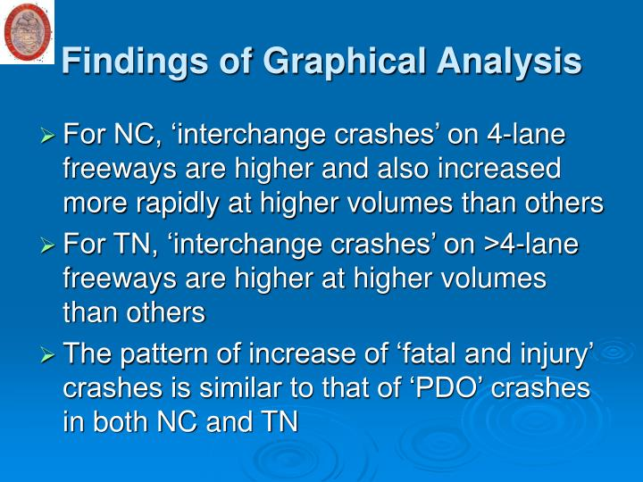Findings of Graphical Analysis