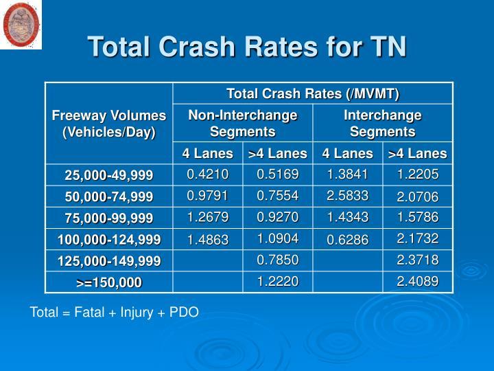 Total Crash Rates for TN