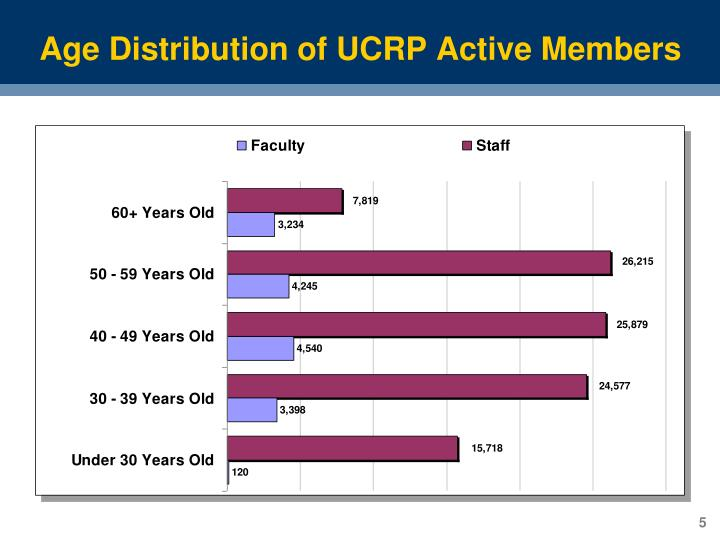 Age Distribution of UCRP Active Members