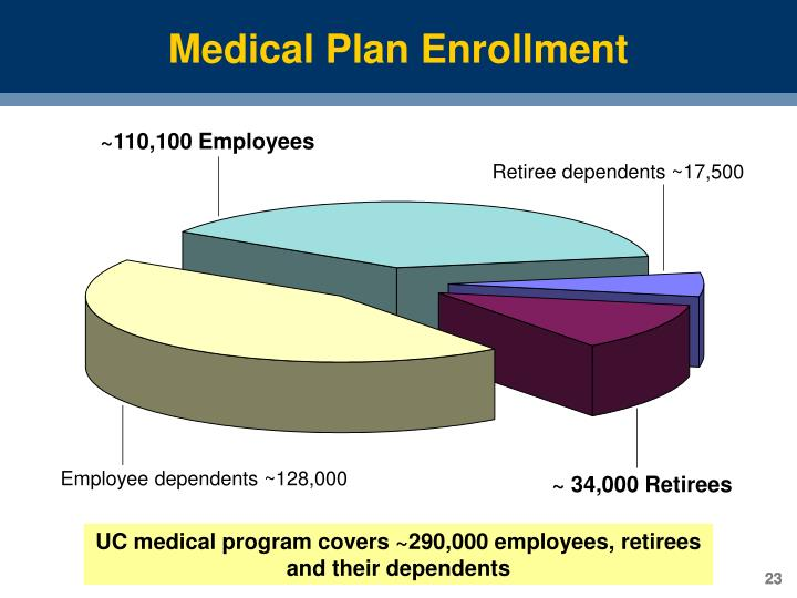 Medical Plan Enrollment