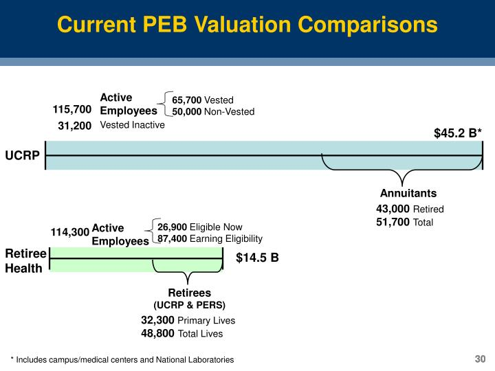 Current PEB Valuation Comparisons